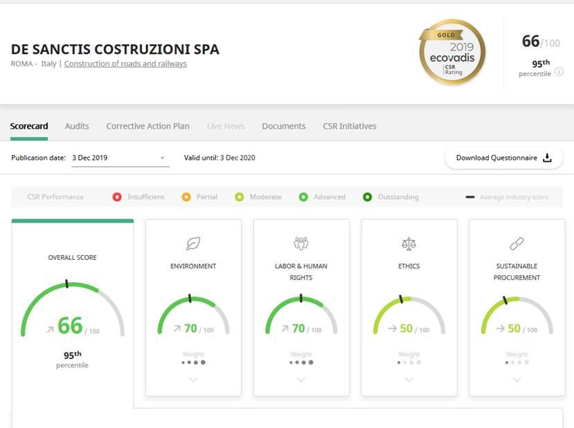 Riconoscimento Gold CSR Ecovadis